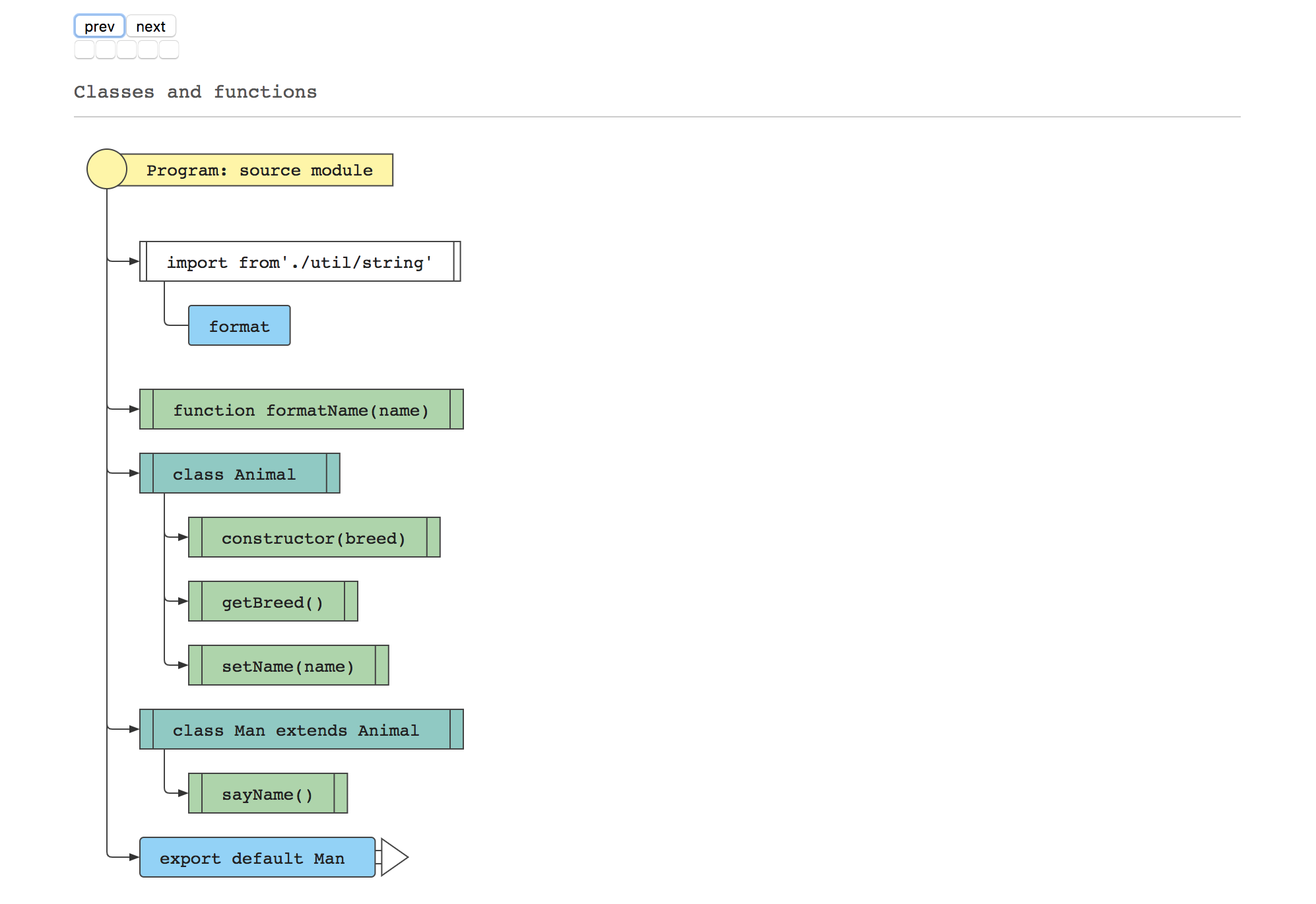 js-code-to-svg-flowchart   js2flowchart - a visualization library to
